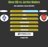 Glenn Bijl vs Jurrien Maduro h2h player stats