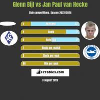 Glenn Bijl vs Jan Paul van Hecke h2h player stats