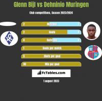 Glenn Bijl vs Dehninio Muringen h2h player stats