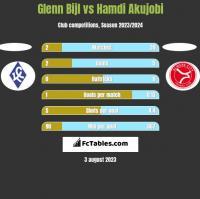 Glenn Bijl vs Hamdi Akujobi h2h player stats