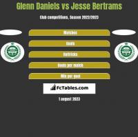 Glenn Daniels vs Jesse Bertrams h2h player stats