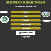 Glenn Daniels vs Wouter Biebauw h2h player stats