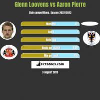 Glenn Loovens vs Aaron Pierre h2h player stats