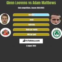 Glenn Loovens vs Adam Matthews h2h player stats