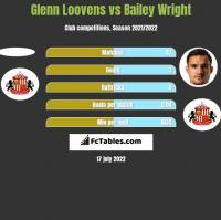 Glenn Loovens vs Bailey Wright h2h player stats