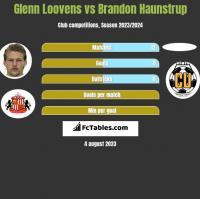 Glenn Loovens vs Brandon Haunstrup h2h player stats