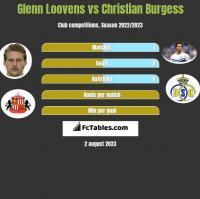 Glenn Loovens vs Christian Burgess h2h player stats