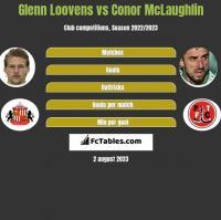 Glenn Loovens vs Conor McLaughlin h2h player stats