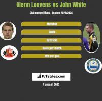 Glenn Loovens vs John White h2h player stats
