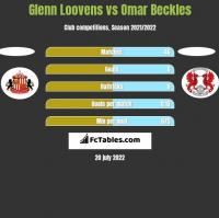 Glenn Loovens vs Omar Beckles h2h player stats