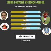 Glenn Loovens vs Reece James h2h player stats