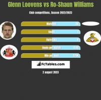 Glenn Loovens vs Ro-Shaun Williams h2h player stats