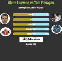 Glenn Loovens vs Tom Flanagan h2h player stats