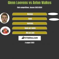Glenn Loovens vs Anton Walkes h2h player stats