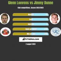 Glenn Loovens vs Jimmy Dunne h2h player stats