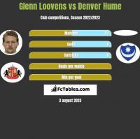 Glenn Loovens vs Denver Hume h2h player stats