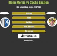 Glenn Morris vs Sacha Bastien h2h player stats
