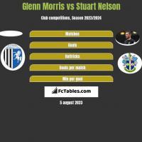 Glenn Morris vs Stuart Nelson h2h player stats
