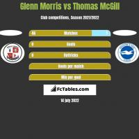 Glenn Morris vs Thomas McGill h2h player stats