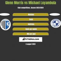 Glenn Morris vs Michael Luyambula h2h player stats