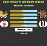 Glenn Murray vs Aleksandar Mitrović h2h player stats
