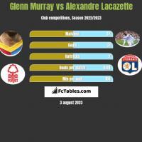 Glenn Murray vs Alexandre Lacazette h2h player stats