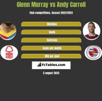 Glenn Murray vs Andy Carroll h2h player stats