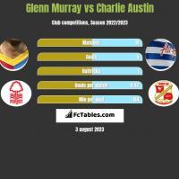 Glenn Murray vs Charlie Austin h2h player stats