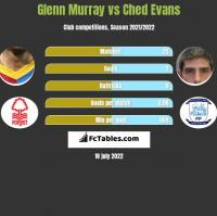 Glenn Murray vs Ched Evans h2h player stats