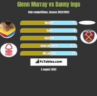 Glenn Murray vs Danny Ings h2h player stats