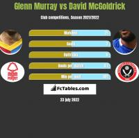 Glenn Murray vs David McGoldrick h2h player stats