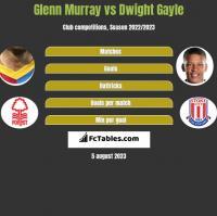Glenn Murray vs Dwight Gayle h2h player stats