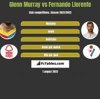 Glenn Murray vs Fernando Llorente h2h player stats