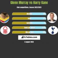 Glenn Murray vs Harry Kane h2h player stats
