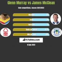 Glenn Murray vs James McClean h2h player stats