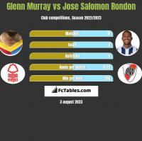 Glenn Murray vs Jose Salomon Rondon h2h player stats