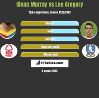 Glenn Murray vs Lee Gregory h2h player stats