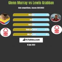 Glenn Murray vs Lewis Grabban h2h player stats