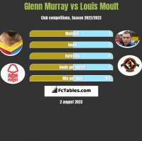 Glenn Murray vs Louis Moult h2h player stats