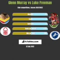Glenn Murray vs Luke Freeman h2h player stats