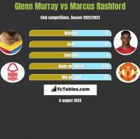 Glenn Murray vs Marcus Rashford h2h player stats