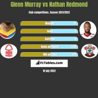 Glenn Murray vs Nathan Redmond h2h player stats