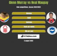 Glenn Murray vs Neal Maupay h2h player stats