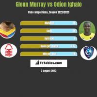 Glenn Murray vs Odion Ighalo h2h player stats