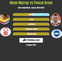 Glenn Murray vs Pascal Gross h2h player stats
