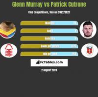 Glenn Murray vs Patrick Cutrone h2h player stats
