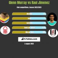 Glenn Murray vs Raul Jimenez h2h player stats