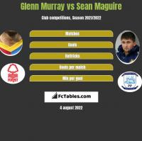 Glenn Murray vs Sean Maguire h2h player stats