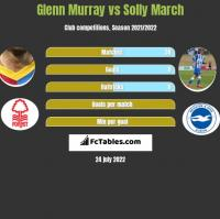 Glenn Murray vs Solly March h2h player stats