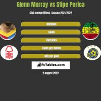 Glenn Murray vs Stipe Perica h2h player stats
